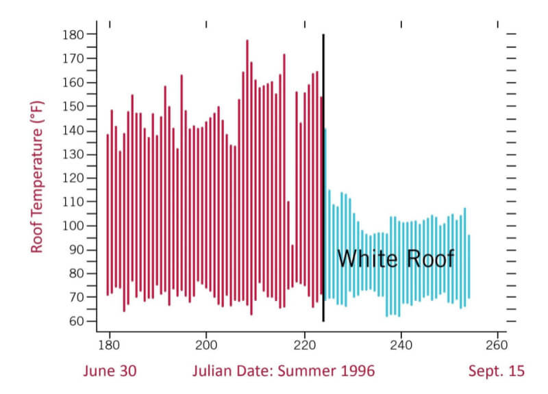 Roof Temperature chart