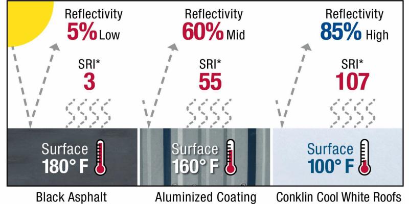 Reflectivity chart